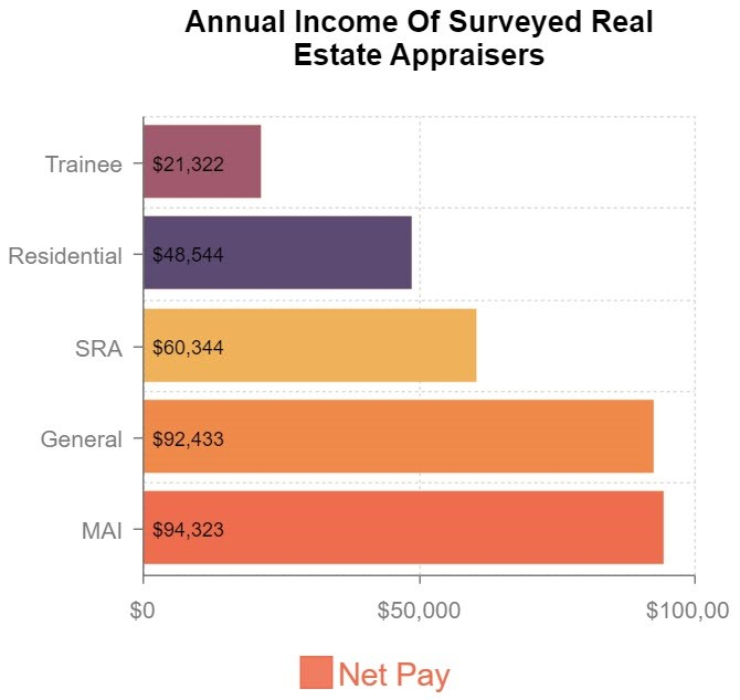 annual income of surveyed appraisers