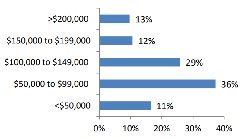 Appraisal Institute Salary Graph